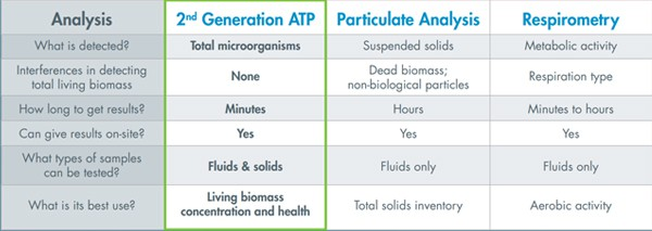 Side by side comparison of LuminUltra's 2nd Generation ATP® to other microbiological tools.